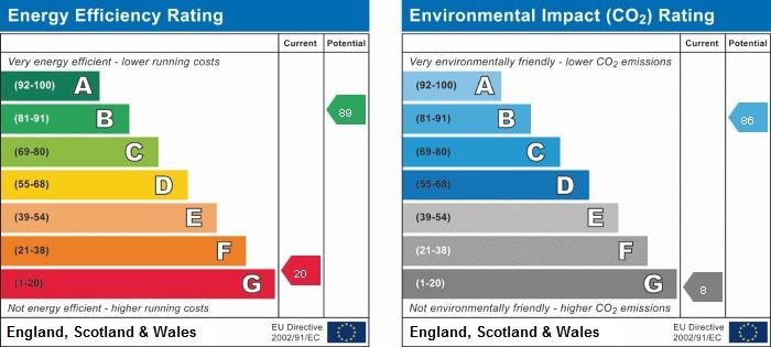 EPC Graph for 11 Fassetts Road, Loudwater, Buckinghamshire, HP10 9UW
