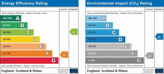 EPC Graph for Nine Elms, Jordans Way, Jordans, Beaconsfield, Buckinghamshire, HP9 2SP