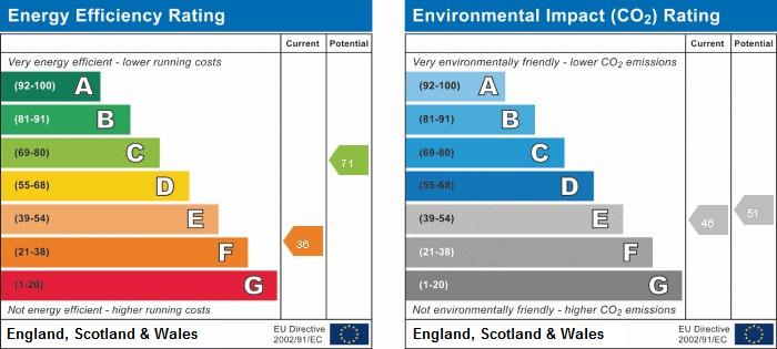 EPC Graph for 28 The Water Gardens, De Havilland Drive, Hazlemere, Bucks, HP15 7FN