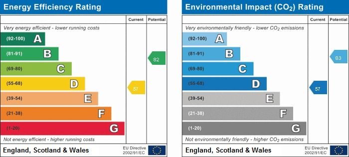 EPC Graph for 75 The Cottages, Beacon Hill, Penn, Buckinghamshire, HP10 8NH