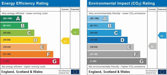EPC Graph for 3 Oldbury Grove, Beaconsfield, Buckinghamshire, HP9 2AJ