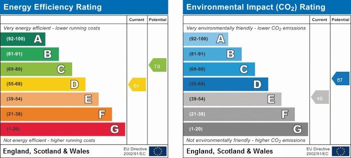 EPC Graph for Howey Lane, Frodsham