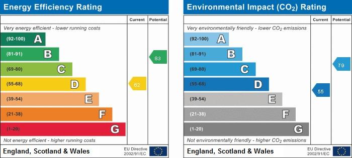 EPC Graph for 4 Moss Way, Beaconsfield, Buckinghamshire, HP9 1TG