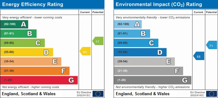 EPC Graph for 8 Kite Wood Road, Penn, Buckinghamshire, HP10 8HH