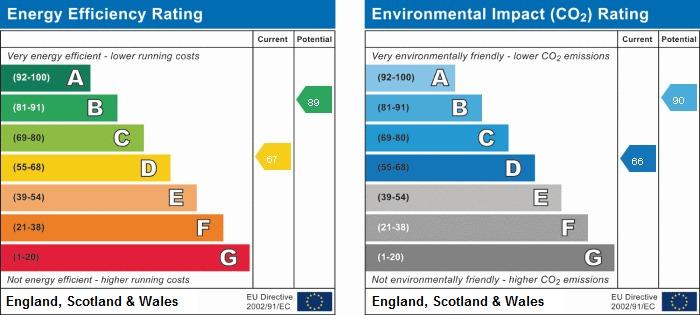 EPC Graph for 20 Farmers Way, Seer Green, Buckinghamshire, HP9 2YX