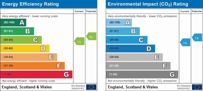 EPC Graph for 52 Kite Wood Road, Penn, Buckinghamshire, HP10 8HH