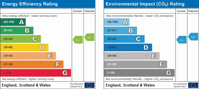 EPC Graph for 23 Chalford, North Croft, Wooburn Green, Buckinghamshire, HP10 0BS