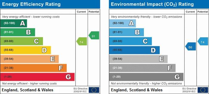 EPC Graph for Dogwoods, 10 Curzon Avenue, Beaconsfield, Buckinghamshire, HP9 2NN