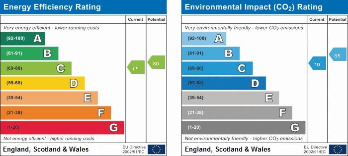 EPC Graph for 9 Warwick Court, Warwick Road, Beaconsfield, Buckinghamshire, HP9 2QB