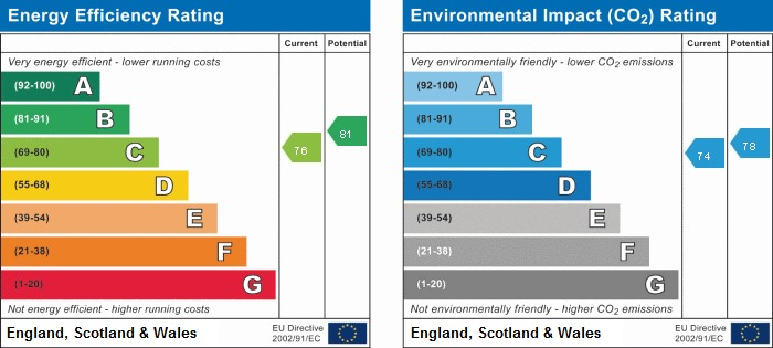 EPC Graph for Russet House, One Tree Lane, Beaconsfield, Buckinghamshire, HP9 2BU