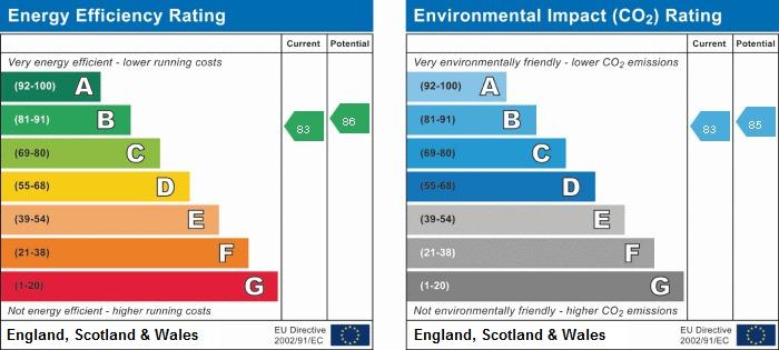 EPC Graph for Ashdown House, Village Road, Coleshill, Nr Amersham, Bucks, HP7 0LQ