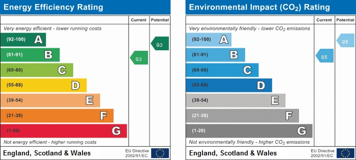 EPC Graph for 9 Grange View, Hazlemere, Buckinghamshire, HP15 7HQ